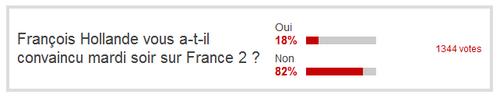 Hollande: un président qui n'inspire pas la confiance ?