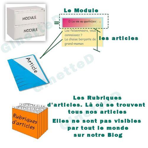 La différence entre un module, une rubrique d'articles et un article ?