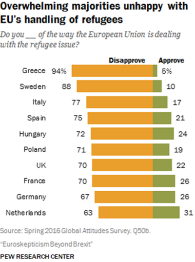 Nouveau sondage sur l'Europe institutionnelle