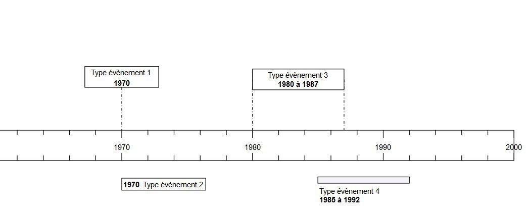 Créer Des Frises Chronologiques Simples Et Complètes Avec