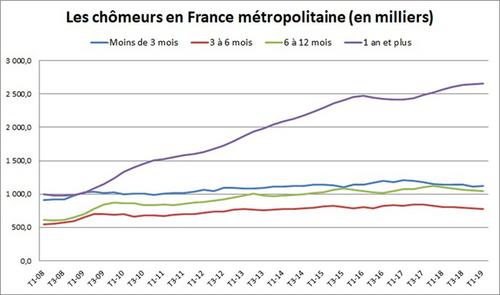 Macron et les mensonges sur le chômage