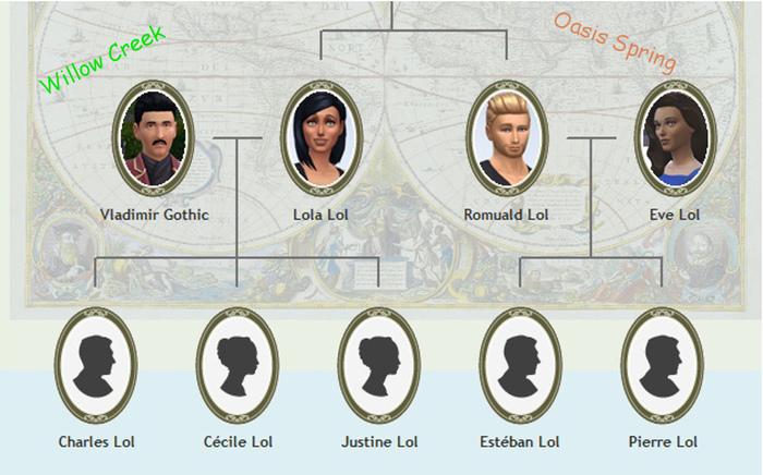 Arbre généalogique de la famille Lol