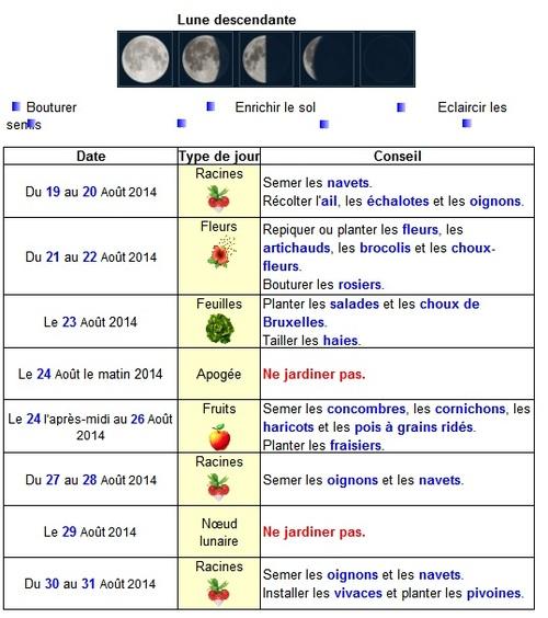 Calendrier lunaire août 2014