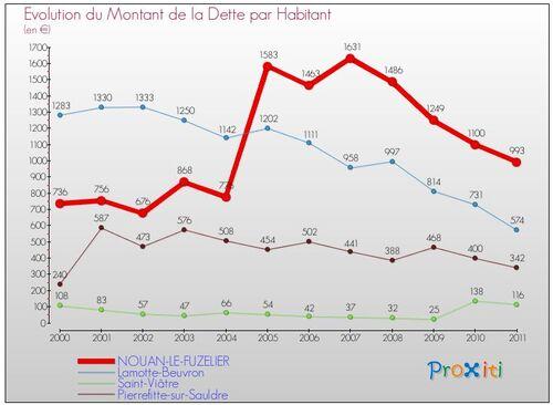 Evolution et comparaison avec les communes voisines de Nouan-le-Fuzelier (de 2000 à 2011)