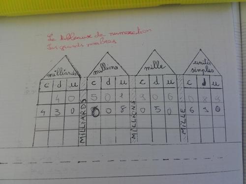 Une histoire pour  construire le tableau de numération ...