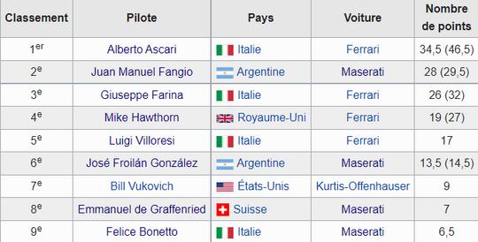 Nino Farina F1 (1953-1955 )