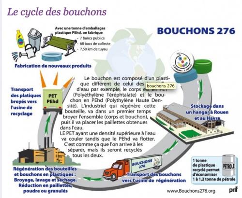 RECYCLAGE BOUCHONS PLASTIQUE