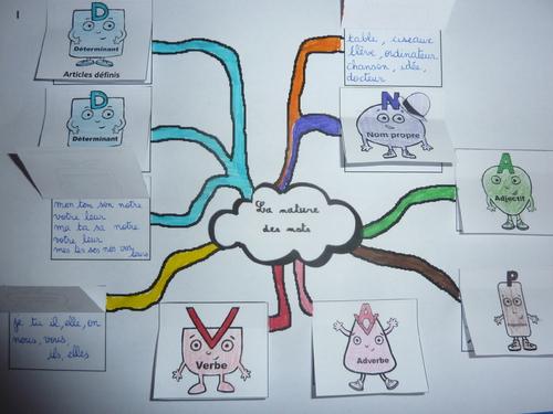 GRAMMAIRE: Carte mentale intéractive sur les natures des mots
