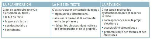 La production d'écrit chez le lecteur débutant, une difficulté? (2)