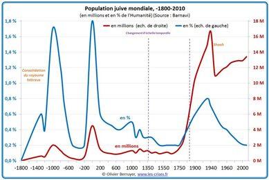 29-population-juive-mondiale-2