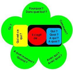 Grammaire - Conjugaison