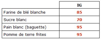 aliments haut indice glycémique