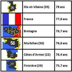 Espérance de vie bretonne