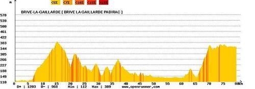 Etape 11-Brive La Gaillarde(19)-Padirac(46)