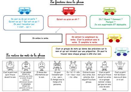 Leçons pour l'analyse grammaticale
