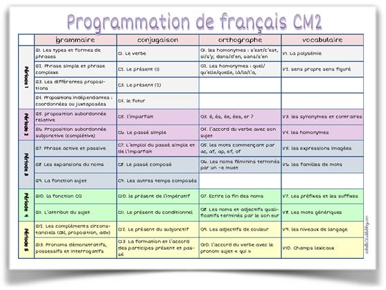 Progression français CM2