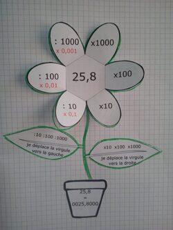 Leçon à manipuler - Multiplication par une puissance de 10