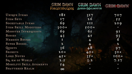 NEWS : Grim Dawn VS expansions*