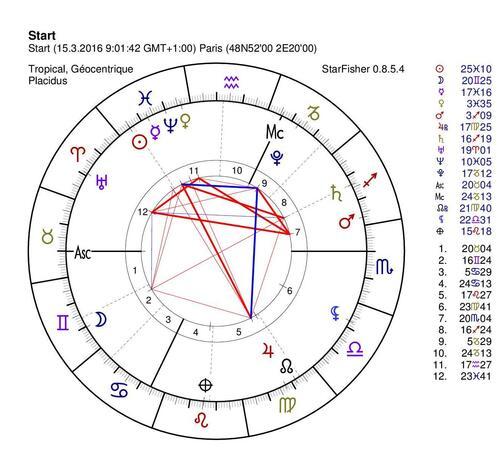 Chaos : carré de Saturne au noeud Sud Poissons