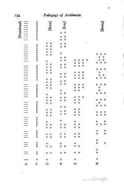 Configurations étudiées par Walsemann