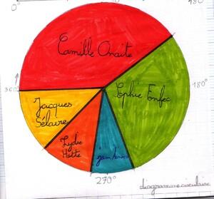 AMM 11GM Diagrammes demi-circulaires et circulaires