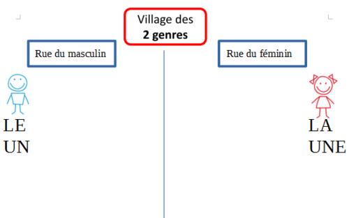 Le village des genres