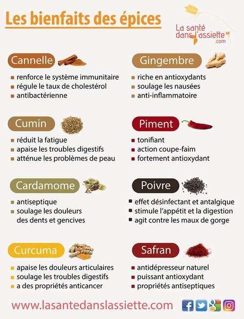 Le bienfait des épices