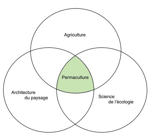 Le zonage en permaculture... Le zonage à la ferme