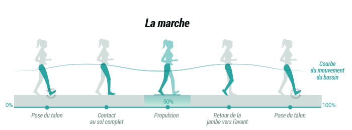mouvement_pied_marche_active_newfeel