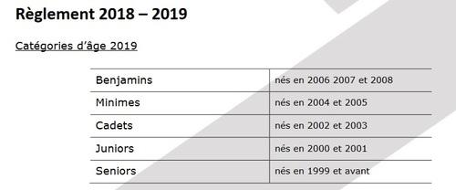 Compétitions Badminton Mercredi 12h30  à 14h30