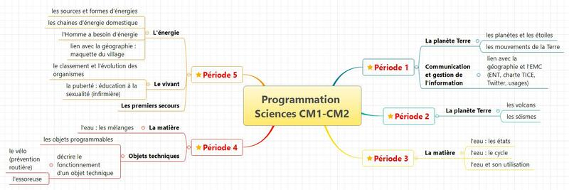 programmation Sciences- Cm1 et Cm2- 2016-2017