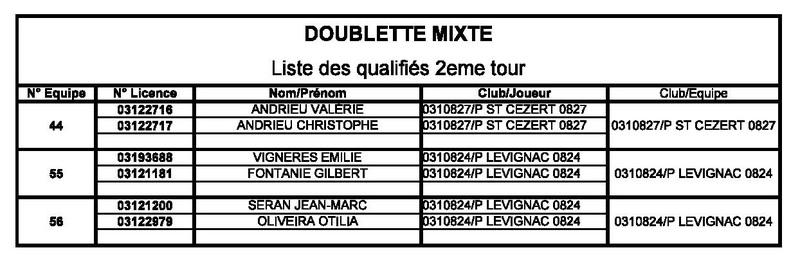 2ième Qualificatif Doublettes Mixtes