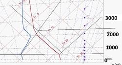 Analyse du cube