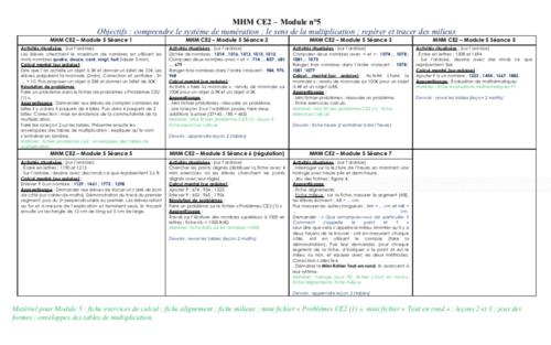 MHM CE2 - détails du module 5.