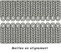 Mailles alignées
