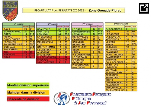 CLASSEMENT GÉNÉRAL FINAL DU CHAMPIONNAT DE ZONE DES CLUBS 2012.