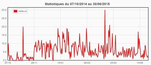 Statistiques du blog (juin 2015)