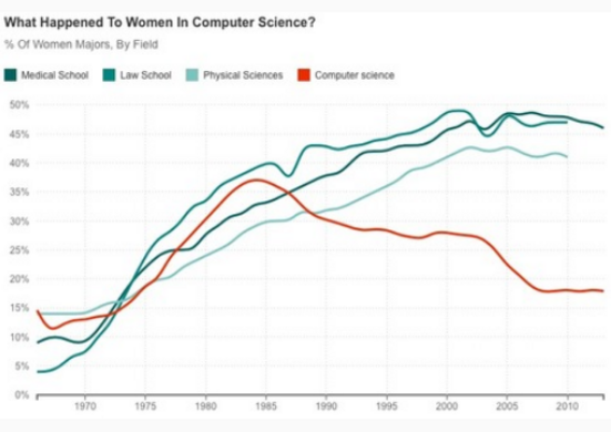 When Women Stopped Coding - 2014
