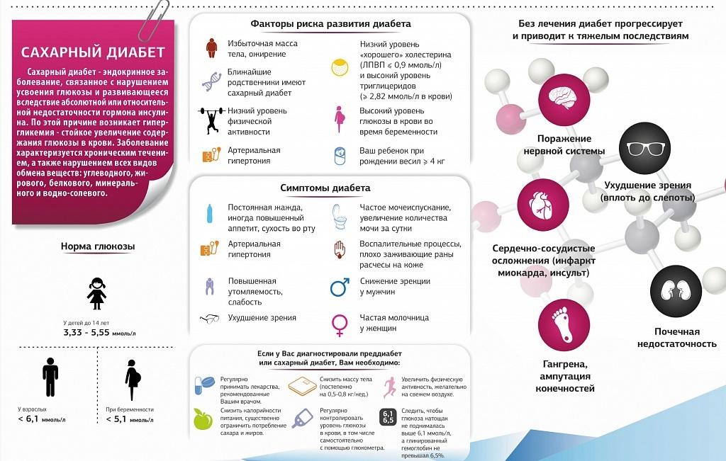 Как можно диагностировать сахарный диабет