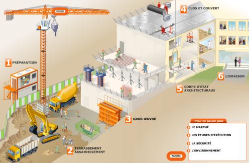 Découverte des grandes étapes de l'élaboration d'un chantier...