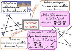 Théorème de Thalès, en 3ème