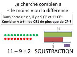 Résolution de problèmes en CM2 - suite