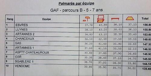 Parcours A et B : Régionales à Vineuil - J1 !