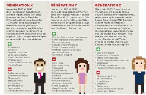 GENERATIONS ET USAGE DES OUTILS DE COMMUNICATION