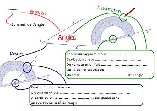 Carte mentale : angles en 6ème