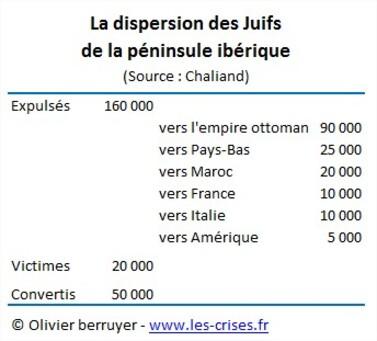 27-dispersion-juifs-iberiques
