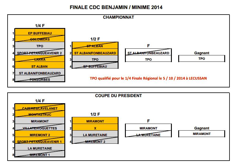 Finale du Championnat.Départemental.Des.Clubs.Jeunes 2014
