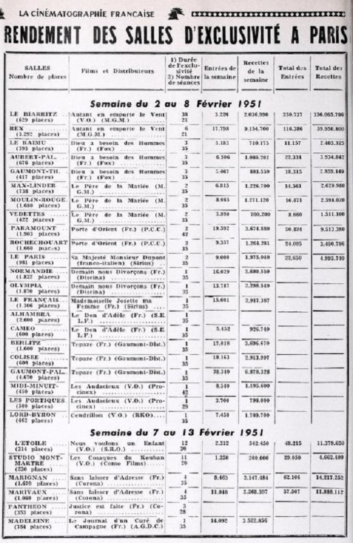 BOX OFFICE PARIS DU 2 FEVRIER AU 8 FEVRIER 1951