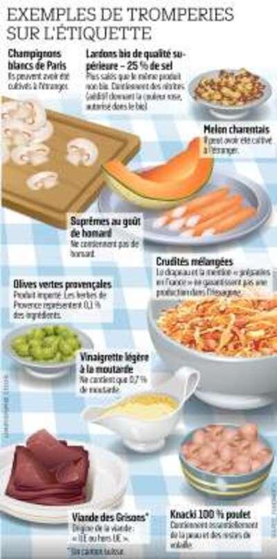 Consommation - Melon, olives, vinaigrette... Une association dénonce des étiquettes trompeuses