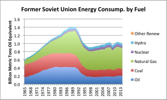Figure 6. Consommation énergétique de l'ex Union soviétique, par type, sur la base de BP Statistical Review données mondiales de l'énergie 2015.